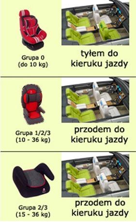 fotelik_mocowanie
