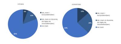 zlodziki-wykres